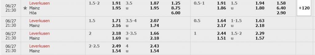 Bảng tỷ lệ kèo Bayer Leverkusen vs Mainz 05 diễn ra lúc 20h30 ngày 27/06/2020 giải VĐQG Đức