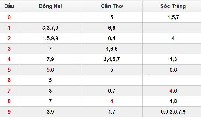 Bảng thống kê chi tiết đầu đuôi kết quả xổ số miền Nam các đài gần nhất