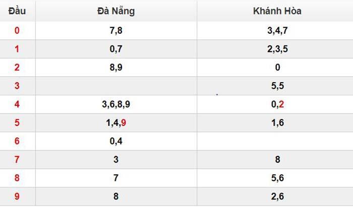 Bảng thống kê chi tiết đầu đuổi giải đặc biệt xổ số miền Trung