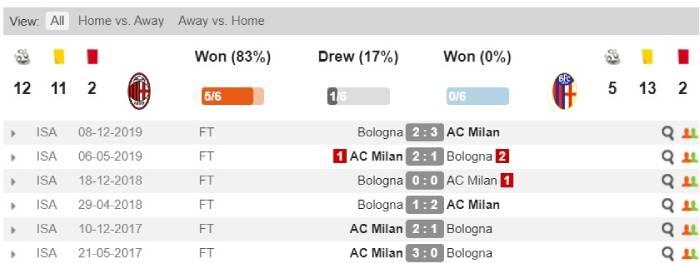 Soi kèo nhà cái AC Milan vs Bologna - VĐQG Italia - 19/07/2020
