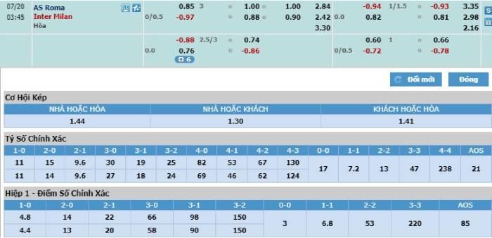 Soi kèo nhà cái AS Roma vs Inter Milan - VĐQG Italia - 20/07/2020