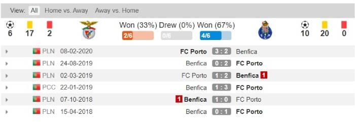 Soi kèo nhà cái Benfica vs Porto - Cúp Quốc gia Bồ Đào Nha - 02/08/2020
