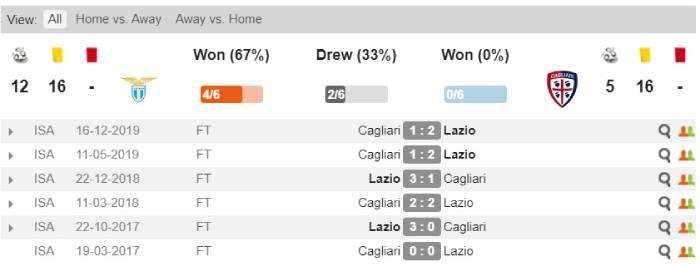 Soi kèo nhà cái Lazio vs Cagliari - VĐQG Italia - 24/07/2020