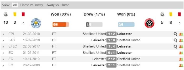 Soi kèo nhà cái Leicester City vs Sheffield United - Ngoại hạng Anh - 17/07/2019