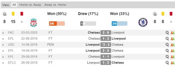Soi kèo nhà cái Liverpool vs Chelsea - Ngoại Hạng Anh - 23/07/2020