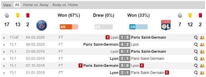 Soi kèo nhà cái Paris Saint Germain vs Lyon - Cúp Liên đoàn Pháp - 01/08/2020