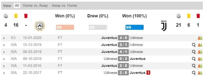 Soi kèo nhà cái Udinese vs Juventus - VĐQG Italia - 24/07/2020
