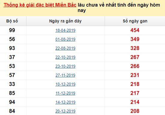 Bảng bạch thủĐBMBlâu chưa vềtínhđến 11/08/2020