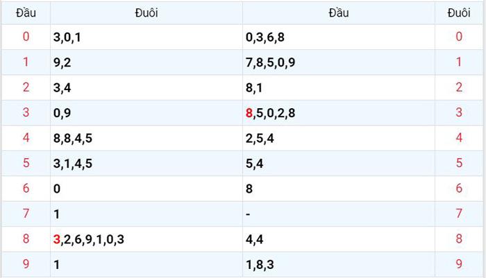 Bảng thống kê chi tiết đầu đuôi giải đặc biệt xổ số miền Bắc