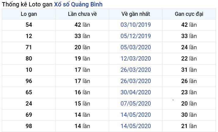 Thống kê lô gan Quảng Bình lâu chưa về nhất tính đến ngày hôm nay