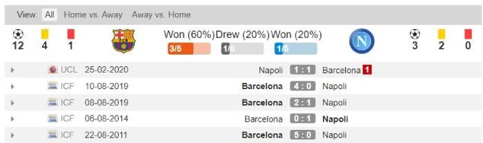 Soi kèo nhà cái Barcelona vs Napoli – Champions League - 09/08/2020