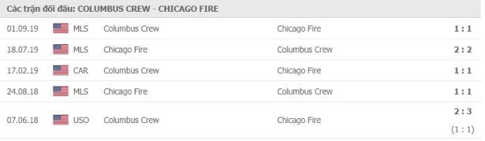 Soi kèo nhà cái Columbus Crew vs Chicago Fire– Nhà nghề Mỹ- 21/08/2020