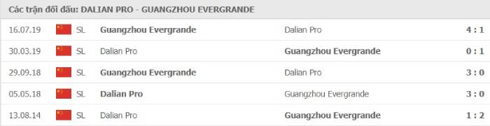 Soi kèo nhà cái Dalian Pro vs Guangzhou Evergrande– VĐQG Trung Quốc- 25/08/2020