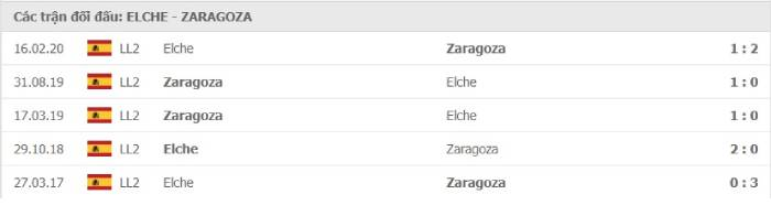 Soi kèo nhà cái Elche vs Real Zaragoza – Play-off La Liga - 14/08/2020