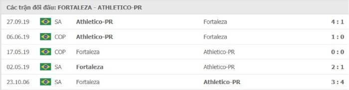 Soi kèo nhà cái Fortaleza vs Atl Paranaense – VĐQG Brazil - 09/08/2020