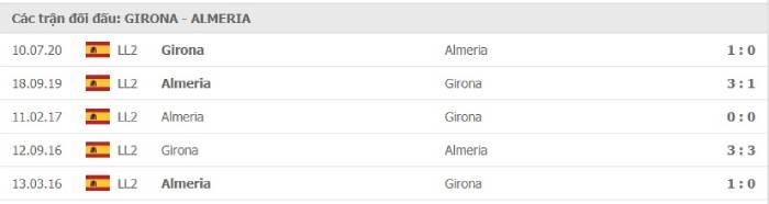 Soi kèo nhà cái Girona vs Almeria – Play-off La Liga - 14/08/2020
