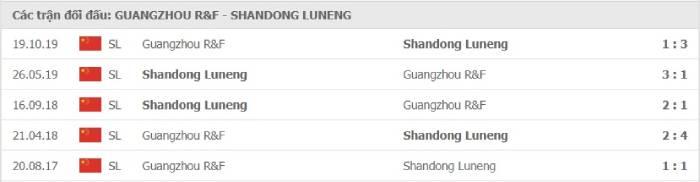 Soi kèo nhà cái Guangzhou R&F vs Shandong Luneng– VĐQG Trung Quốc- 25/08/2020