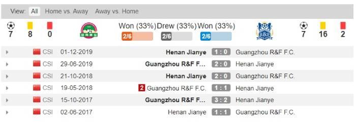 Soi kèo nhà cái Henan Jianye vs Guangzhou R&F - VĐQG Trung Quốc - 05/08/2020