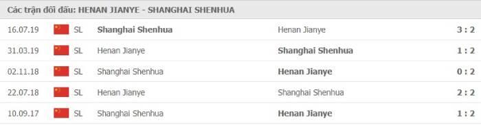 Soi kèo nhà cái Henan Jianye vs Shanghai Shenhua– VĐQG Trung Quốc- 24/08/2020