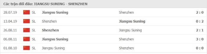 Soi kèo nhà cái Jiangsu Suning vs Shenzhen– VĐQG Trung Quốc- 24/08/2020