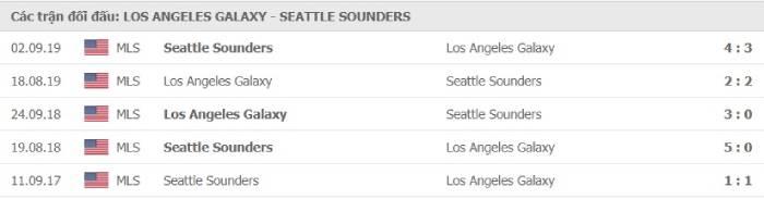 Soi kèo nhà cái L.A Galaxy vs Seattle Sounders– Nhà nghề Mỹ- 27/08/2020