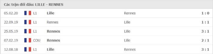 Soi kèo nhà cái Lille vs Stade Rennais– VĐQG Pháp- 23/08/2020