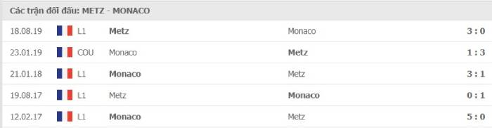 Soi kèo nhà cái Metz vs AS Monaco– VĐQG Pháp- 30/08/2020
