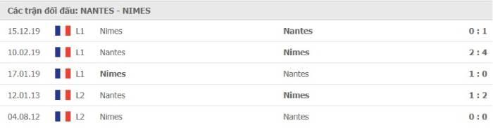 Soi kèo nhà cái Nantes vs Nimes– VĐQG Pháp- 30/08/2020