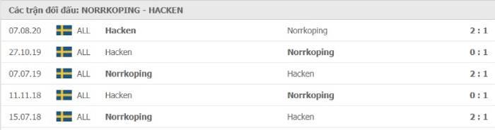 Soi kèo nhà cái Norrkoping vs Hacken– VĐQG Thụy Điển - 25/08/2020