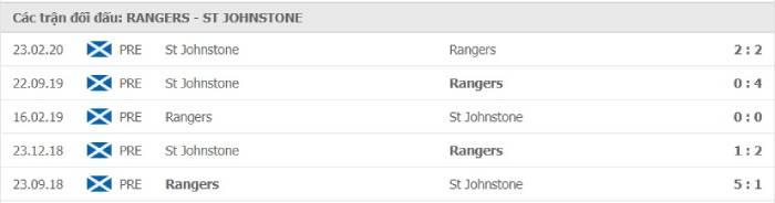 Soi kèo nhà cái Rangers FC vs Saint Johnstone – VĐQG Scotland - 13/08/2020