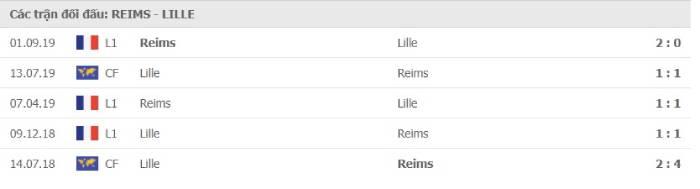 Soi kèo nhà cái Reims vs Lille– VĐQG Pháp- 30/08/2020