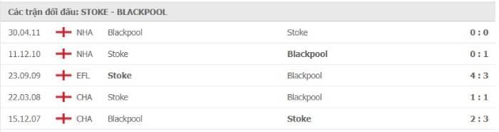 Soi kèo nhà cái Stoke City vs Blackpool– Cúp Liên đoàn Anh- 29/08/2020