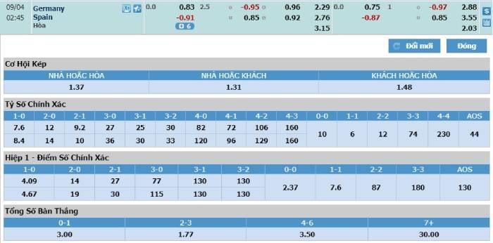 Soi kèo nhà cái Đức vs Tây Ban Nha– UEFA Nations League- 04/09/2020