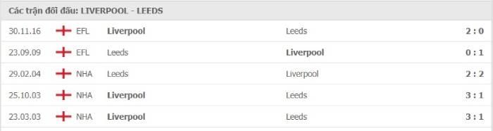 Soi kèo nhà cái Liverpool vs Leeds United– Ngoại hạng Anh- 12/09/2020